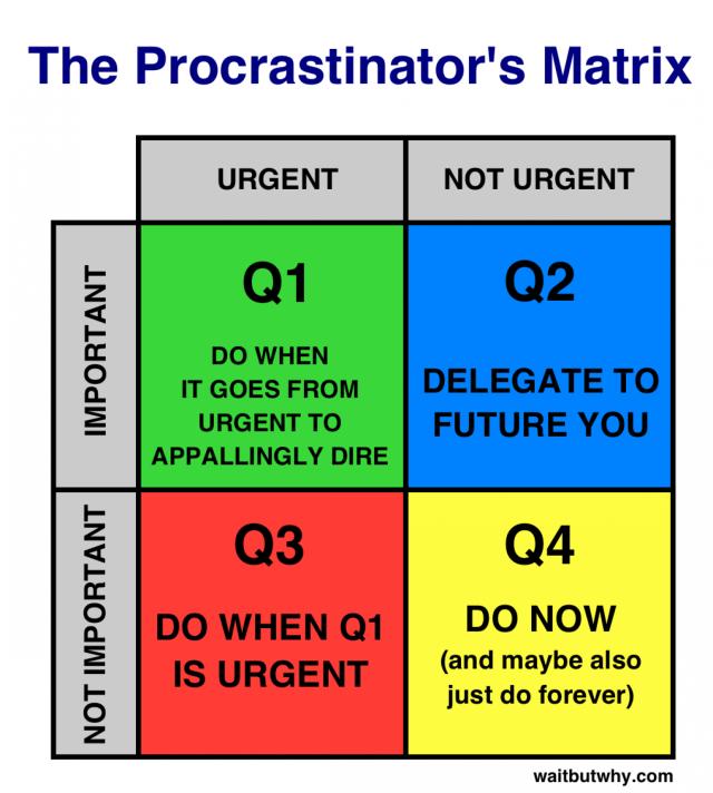 procrastinator-matrix
